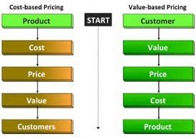 Driving Mba Cost by Value Oriented Pricing Definition Marketing Dictionary