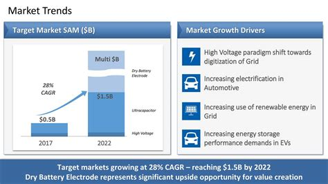 supercapacitors market ultracapacitor market size 28 images ultracapacitors market global industry analysis size