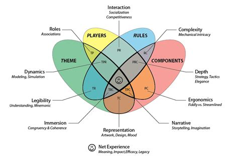 game design terms big game theory towards a grand unified theory of