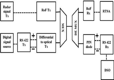 block diagram dso wiring diagram manual