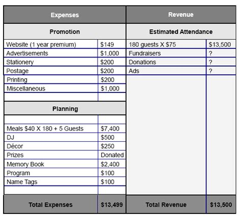 family reunion budget template family reunion budget template 28 images family