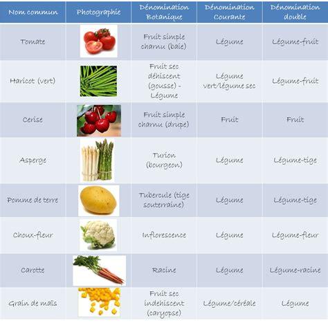 fruits et l 233 gumes d 233 t 233 le plein de vitamines alliance legumes de la famille des potirons 28 images bio golfe
