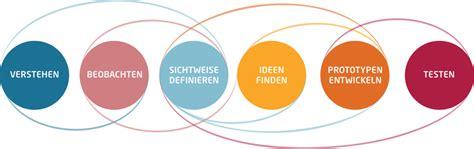 Bewerbung Hpi Design Thinking Infografiken