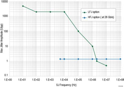 pattern generation using c patternpro 174 ppg1600 ppg3000 and ppg3200 datasheet tektronix