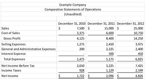 3 year income statement template introduction to financial statement analysis cypress