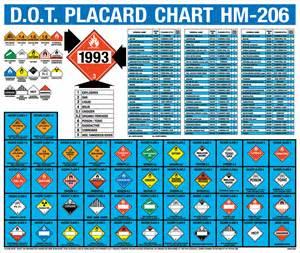Hazmat classification chart for pinterest