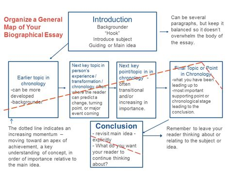 biography of a famous person essay writing a family history biographical essay part 3