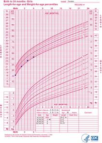 growing chart who growth chart training case exles who weight for length growth chart nutrition
