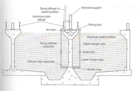 design criteria for grit chamber wastewater treatment