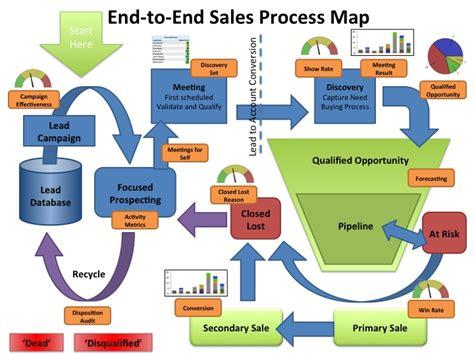 sales workflow process salesforce best practices to ensure success