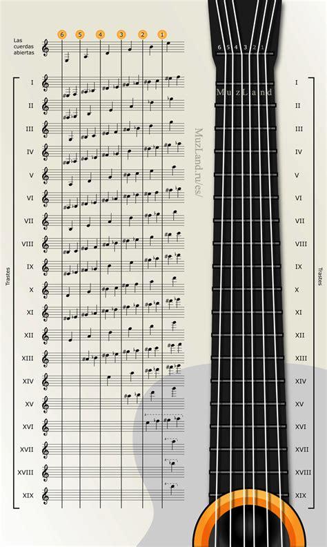 fingerstyle en la guitarra trastes y notas en el pentagrama escritura notas en el pentagrama el pentagrama