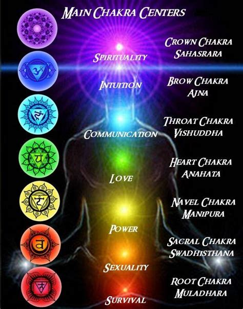 chakra color meanings the canvas of thoughts