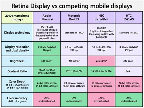 4 Retina Display Di Malaysia apple s iphone 4 retina display places in lab tests