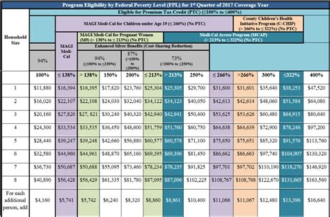 california state disability benefits table income chart covered ca medi cal subsidies tax credits
