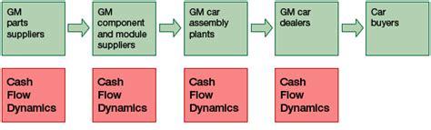 general motors market value how general motors lost its focus and its way