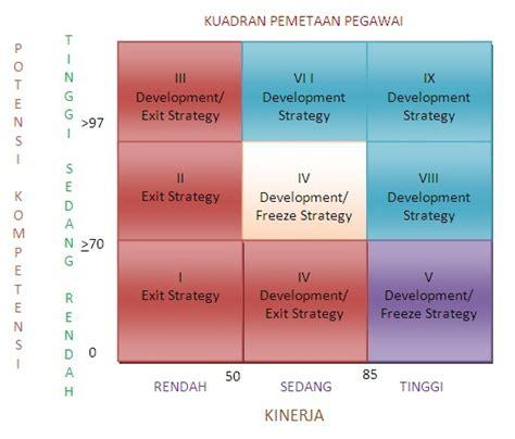 artikel layout manajemen operasional sekilas tentang manajemen talenta badan pendidikan dan