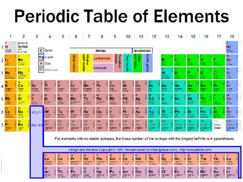 Cyanide Periodic Table by Periodic Table Of Elements For Dummies Printable Periodic
