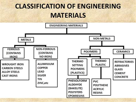 classification resistor according type material engg materials their properties