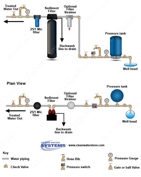 well plumbing diagram when to use a sediment backwash filter to remove sediment