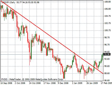 chart pattern trend line forex support and resistance strategy bayevuriluti web