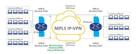 ip vpn network diagram vpn html autos post