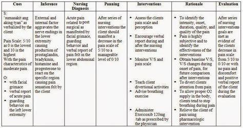 diagnosis template acute nursing care plan nursing care plan exles