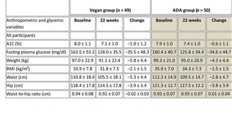 alimenti dieta vegetariana dieta vegetariana e vegana metodo nigef