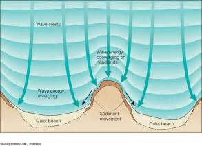 What is the effect of wave refractionon shoreline shape why then are