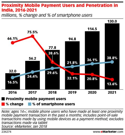 india mobile payment world s fastest growing mobile payment market is now india