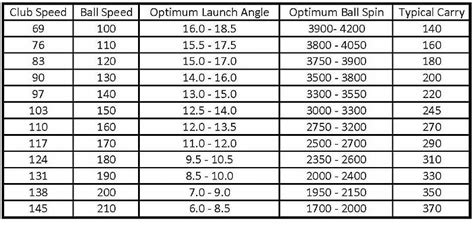 swing speed launch angle chart picking my new driver was all about the numbers