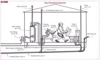 Internal Bathroom Ventilation Code Check Plumbing Amp Mechanical 4e A Field Guide To