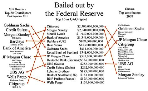 who owns the federal reserve bank federal reserve bank memes