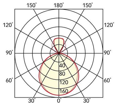 Plafond Lumineux Led 5633 luminaire led luminaire led rectangulaire arrondi 224