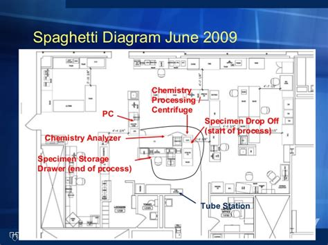 spaghetti diagram ppt spaghetti diagram presentation images how to guide and