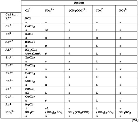 chemical name for table salt aufbau1 reference section salts