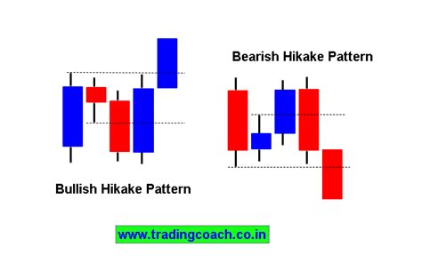 candlestick pattern hikkake 3 price action trading strategies to profit from trapped