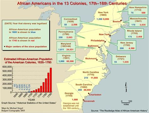 The Origins and Growth of Slavery in America   Division