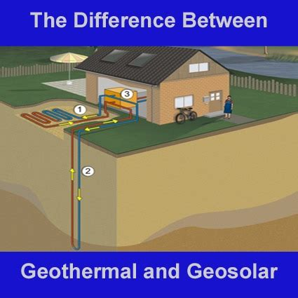 the difference between geothermal and geosolar heat and