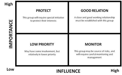 Power Interest Grid Image Pinnacle Points Blog Pinnacle Project Management Grid Template
