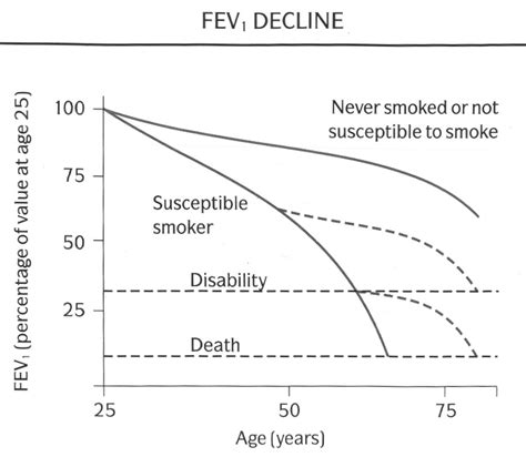Copd Life Expectancy Parsaon