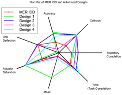what is the purpose of a web diagram radar chart