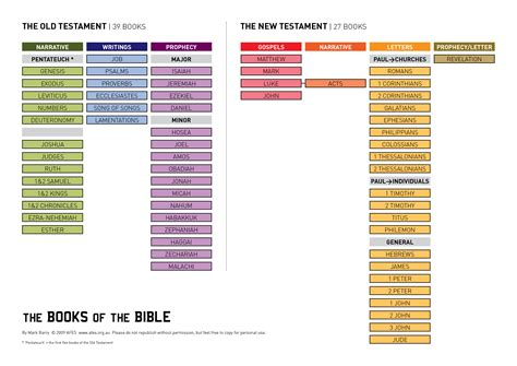 visual outline charts of the new testament books a visual list of the books of the bible overview of the