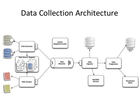 data workflow a data model workflow and architecture for integrating data
