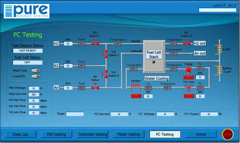 monitoring system hydrogen monitoring energy centre