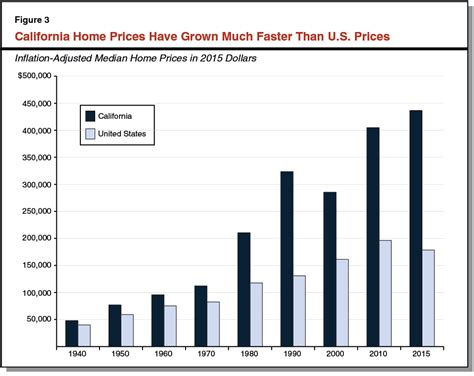 average cost of a new house california s high housing costs causes and consequences