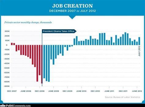 job creation bush vs obama national review obama s job creation graph politicomments com