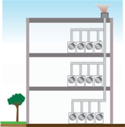 laundry ventilation design variable and fixed speed engineer specified systems d