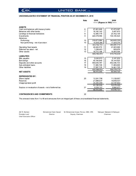 ubl bank statement 52224246 ubl annual accounts dec 2010