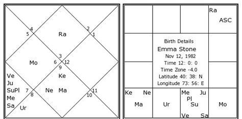 Emma Stone Kundli | emma stone birth chart emma stone kundli horoscope by