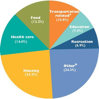 Figure 5 U.S. Gross Domestic Product by Major Societal